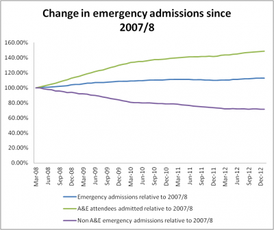 b2ap3_thumbnail_Change-in-emergency-admissions-since-2007-8_20131104-165656_1.png